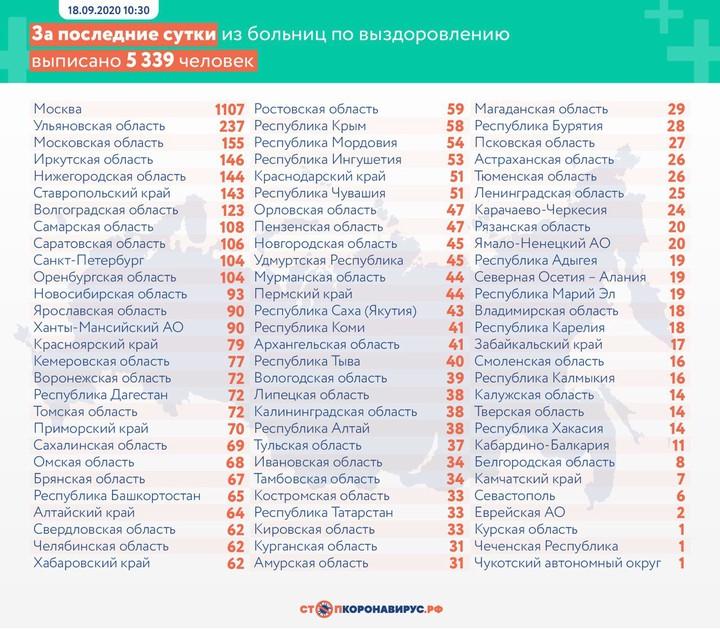 Почти 6 тысяч новых случаев коронавируса выявили в России за сутки